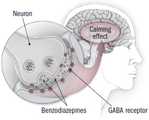 How benzodiazepines work