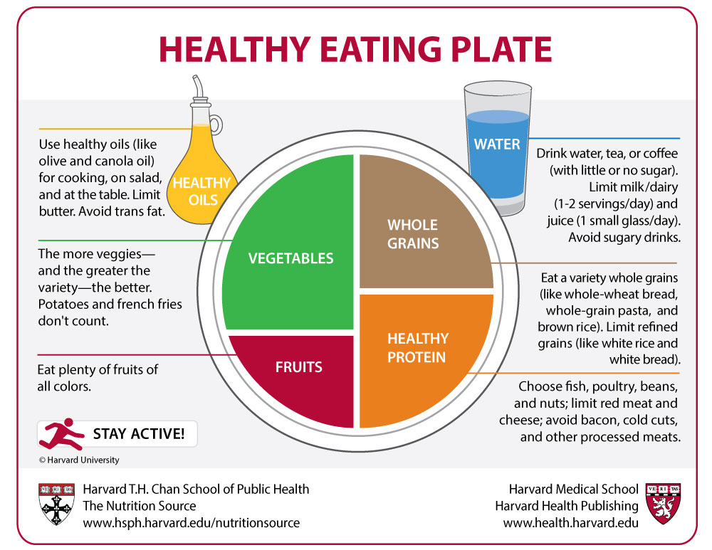 Free Worksheets agriculture worksheets for high school : Healthy Eating Plate - Harvard Health