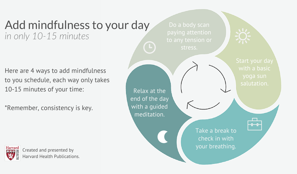 You can practice mindfulness in as little as 15 minutes a ...