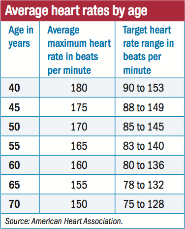 normal heart rate chart by age: What your heart rate is telling you harvard health