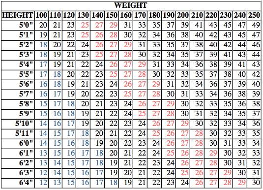 bmi chart for female: Bmi calculator harvard health