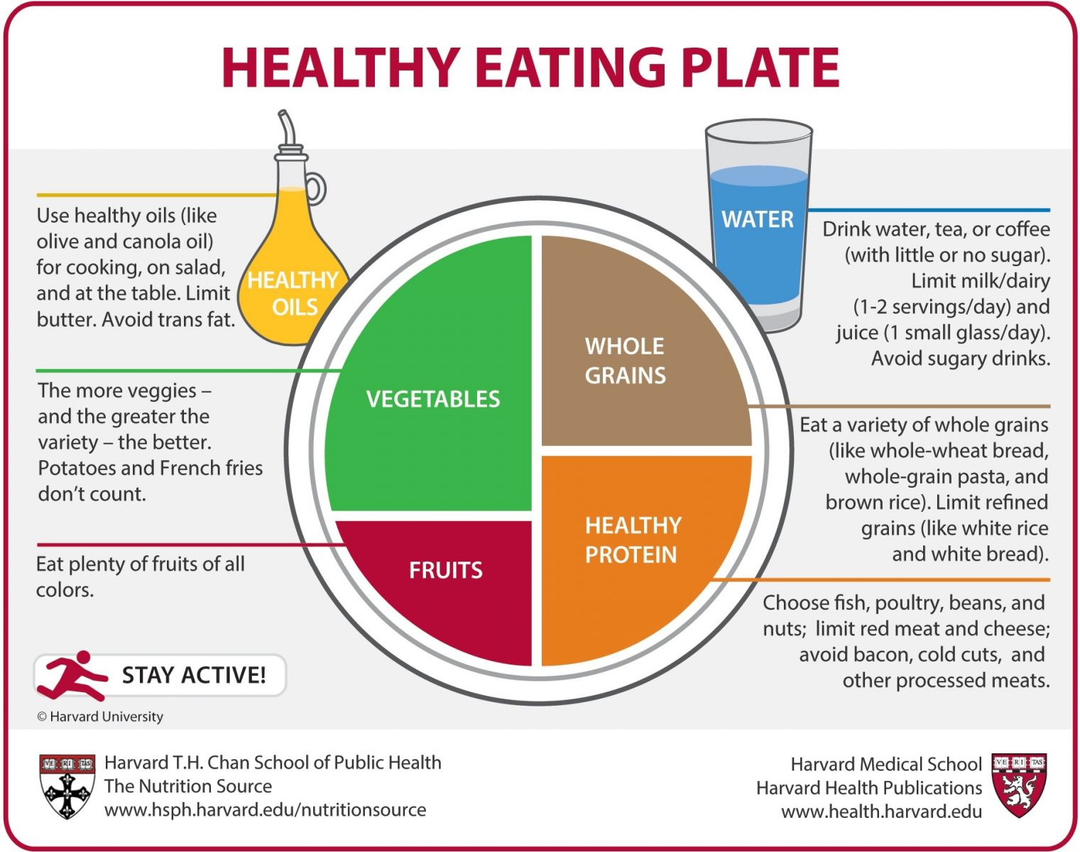 healthy eating plate harvard health
