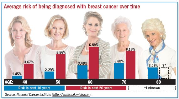 breast cancer screening guidelines uspstf